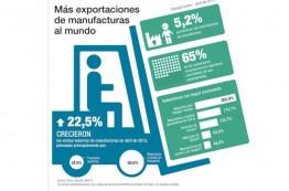 Sector manufacturero continúa liderando las exportaciones