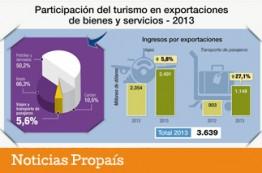 turismo-importante-para-el-desarrollo-del-pais