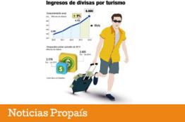Colombia quiere captar usd 6.000 millones en divisas por turismo a 2018